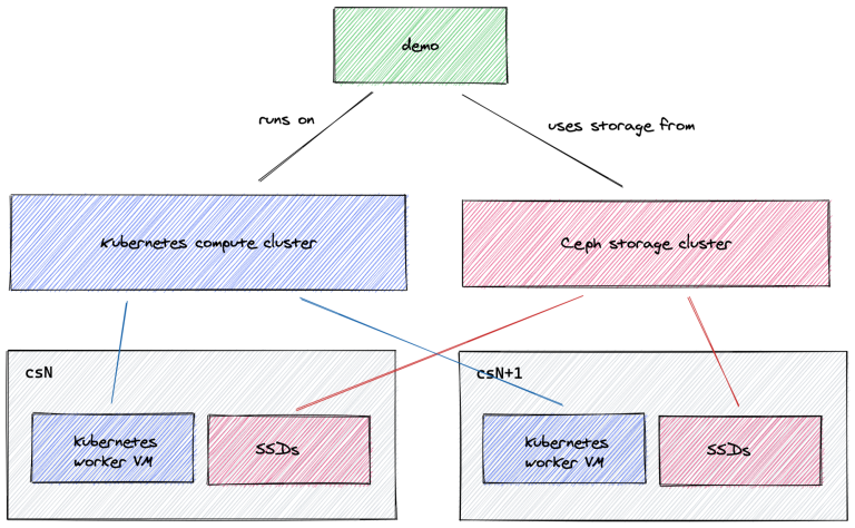 demo infrastructure using ceph and kubernetes