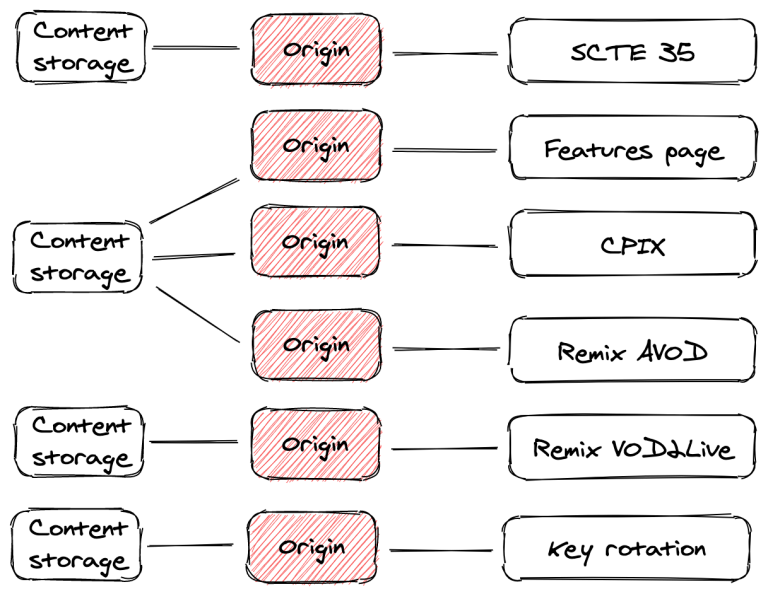 separate origin per demo