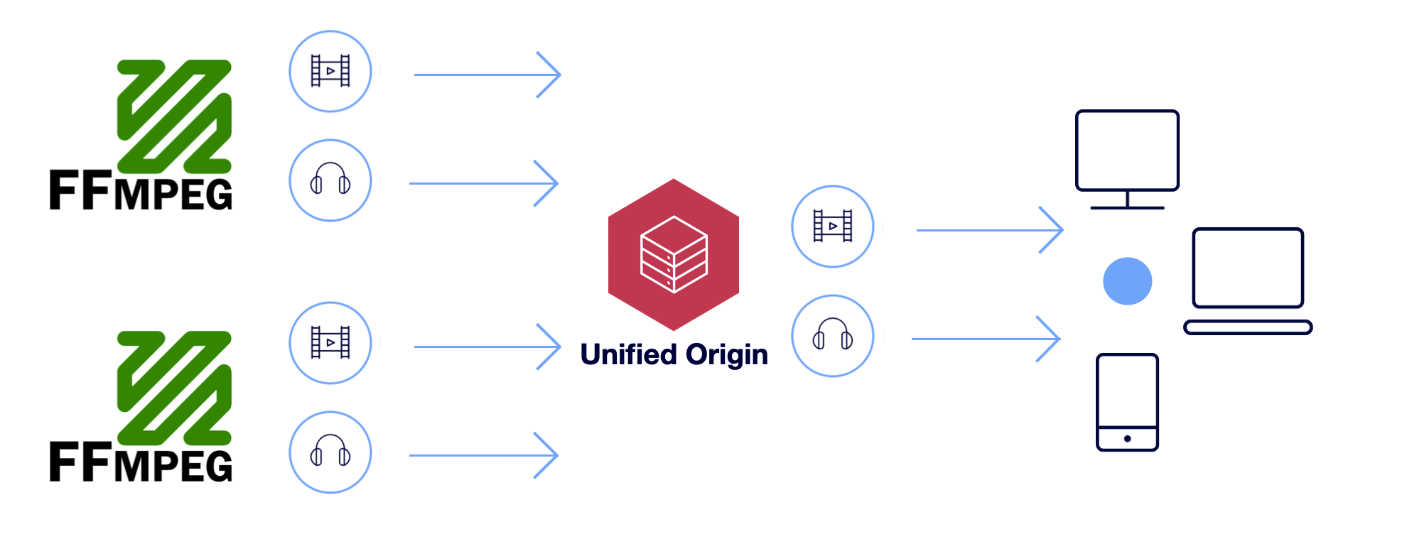 FFMPEG and Unified Origin