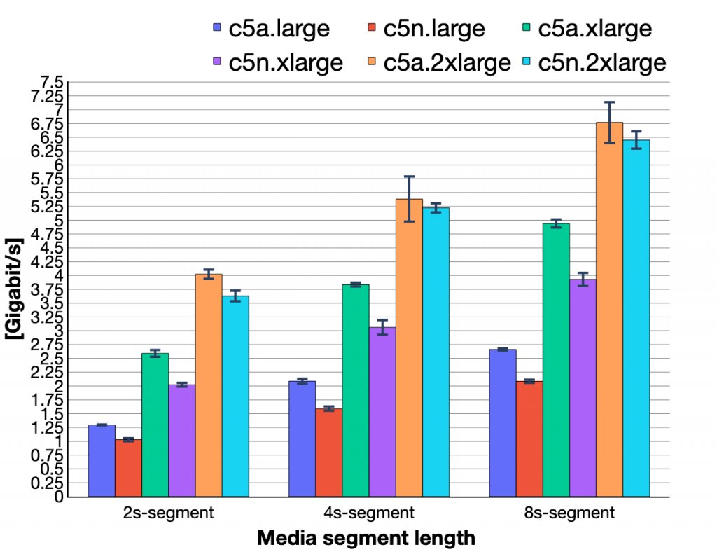 Figure 3. Outgoing throughput by tested cloud instance and different media segment length.