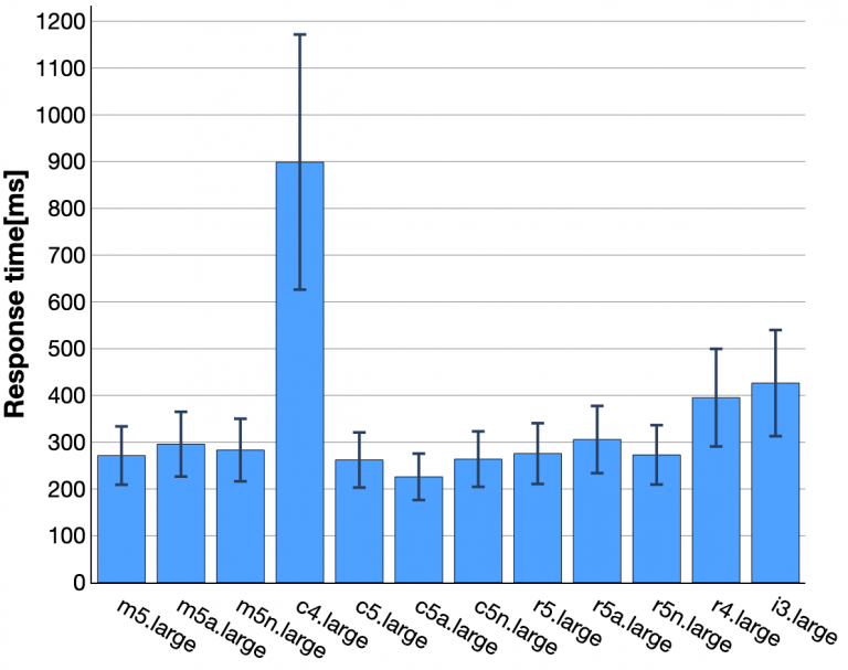 Average response time of different cloud instance in the same VoD function configuration.
