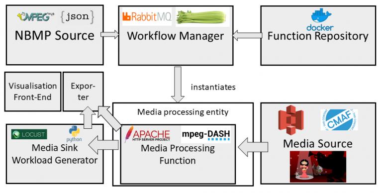 Figure 1. Testbed integration