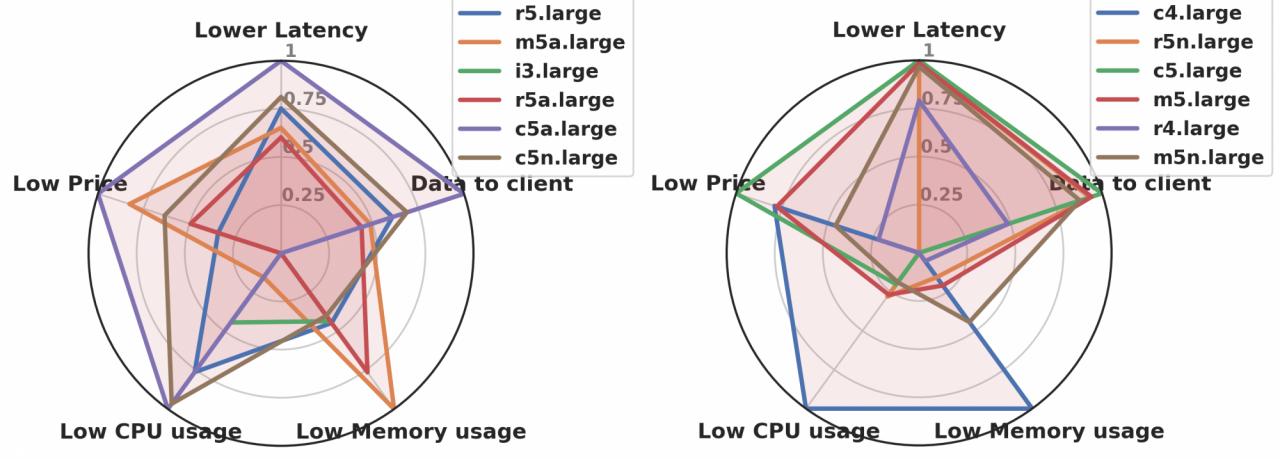 Cloud instance type performance-cost ratio comparison.