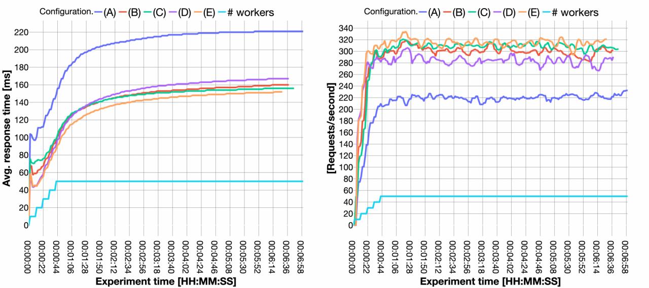 Media Processing Function configuration